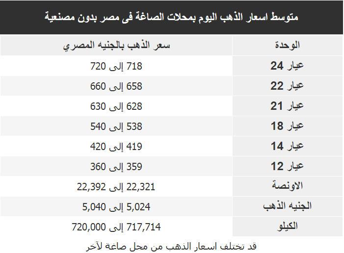 اسعار الذهب اليوم فى مصر Gold الخميس 5 يوليو 2018
