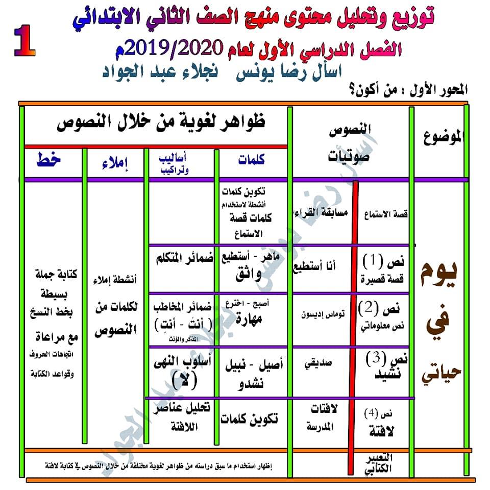 توزيع وتحليل محتوى منهج اللغة العربية للصف الثاني الابتدائي ترم أول 2020 1