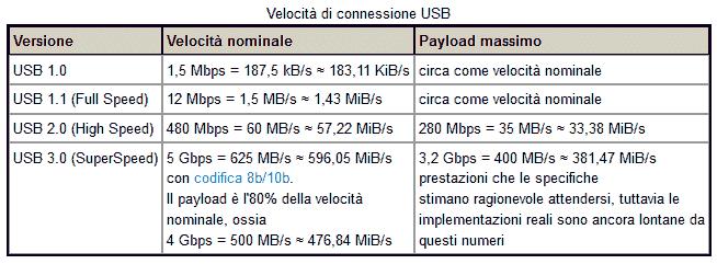 Tabella velocità USB