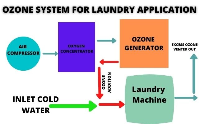 Ozone Laundry Disinfection Introduction:  Ozone Laundry has a tremendous advantage over the traditional use of chemical-based detergents, hot water and hazardous Chemical Solvents Used in Industrial Laundry, Commercial Laundry and Dry Cleaners respectively. Using ozone laundry a distinct amount of revenue can be saved in the use of chemicals, hot water generation, and energy.     Ozone Laundry is introduced as one of the most unique and revolutionary techniques that have come along in a long time. More than two to three decades ozone laundry is used Commercially in industrial as well as commercial sectors.  The operating cost of the traditional laundry was the tons of linen are washed daily like in Hospitals, Hotels, Defence, Railways, Hostels, etc. is very high. This is due to the use of expensive chemicals, fresh hot water requirements, huge electricity, and the use of trained and untrained laborers.  Disposing of hazardous chemicals by using effluent treatment plants is another cost involved in traditional laundry. All the parts of the washer extractor coming in contact with ozone is made up of high-grade stainless steel like SS 310/S which is corrosion resistant, is also used in manufacturing furnaces and in the food processing industries.  Imagine doing your laundry without hot water and with little or no detergent, imagine the impact on the environment, imagine the impact on your health, without chemicals in your clothes which are held next to your skin, imagine the savings one would experience by not having to heat the water or by that detergent, imagine how much longer your clothes can last without the chemicals that break down textiles.  Some of the largest and most respected hotels and hospitals in the world already use ozone laundry systems these systems have always been very large and Very expensive, making them impractical for use in the home. Ozone laundry what we are talking about is using the power of nature's cleaning agents infused into your water 