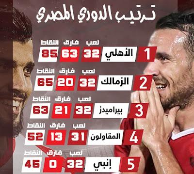 جدول ترتيب الدوري المصري بعد مباراة الزمالك ضد وادي دجلة