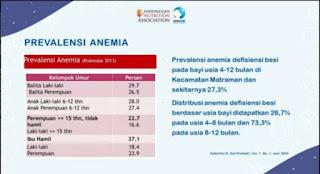 Data prevalensi anemia