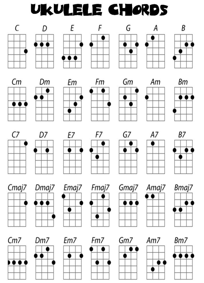 A Little While Later You Will Sound Great Simply Like Your Ukulele Instructor When Play