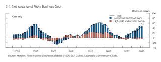 Collateralized Loan Obligation nedir