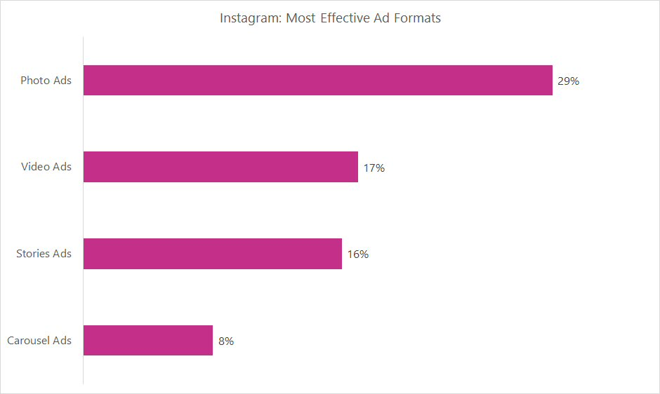 Instagram: Most Effective Ad Formats