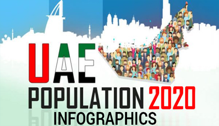 United Arab Emirates Population Statistics 2020 #infographic