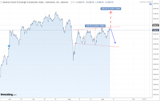 Trading map IHSG bulan september