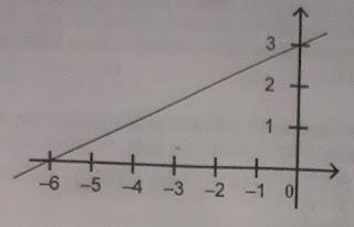 soal pilihan ganda persamaan garis lurus smp kelas 8 semester 1