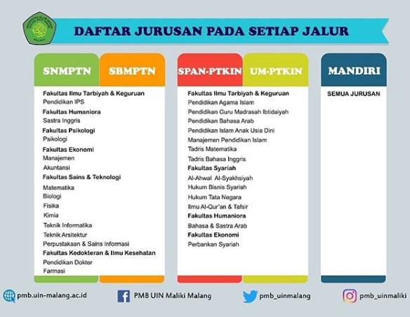 Jurusan SPAN PTKIN UIN Malang 2019, Jurusan UM PTKIN UIN Malang 2019 akreditasi prodi daya tampung kuota peminat passing grade snmptn sbmptn span-ptkin um ptkin mandiri