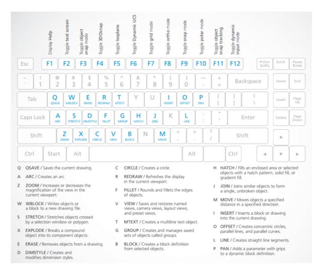 AutoCAD Keyboard Shortcut Sheet