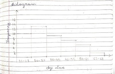 Histogram on a notebook, histogram range, upper limit and lower limit in a histogram, tally and frequency in a histogram