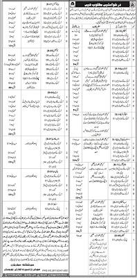 Traffic Police Jobs | Provincial Transport Authority PTA Balochistan|