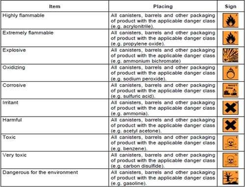 Guidance on Labeling of Dangerous Substances