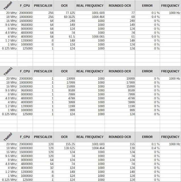 Error, OCRA and prescaler tables based on CPU frequency for 1 millisecond timer interrupt - Timer0, Timer1 and Timer2