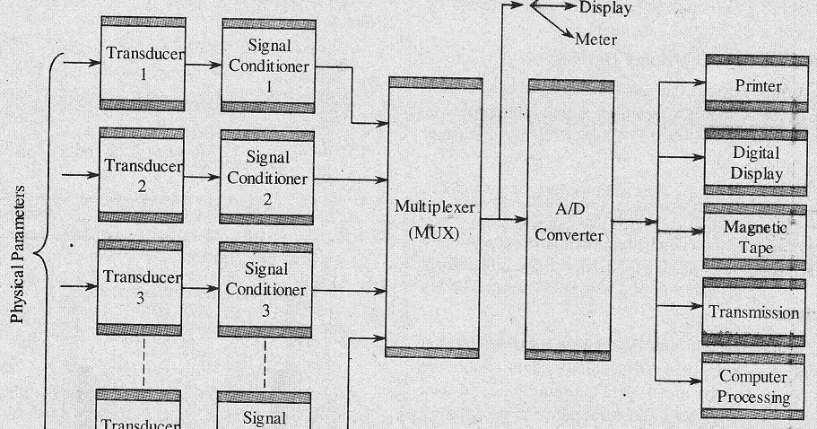 Analog Data Acquisition System Block Diagram Stereo Jack Plug Wiring Electronics Notes Das With A Neat