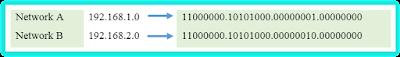 Konversi Network Address menjadi bilangan biner
