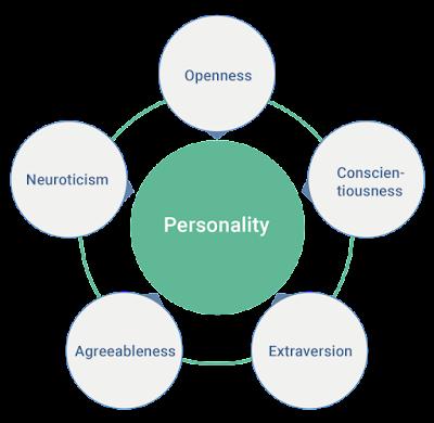 personality OCEAN