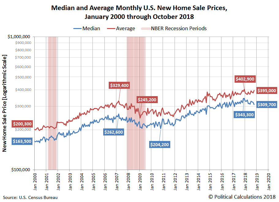 Median and Average Monthly U.S. New Home Sale Prices, January 2000 through October 2018