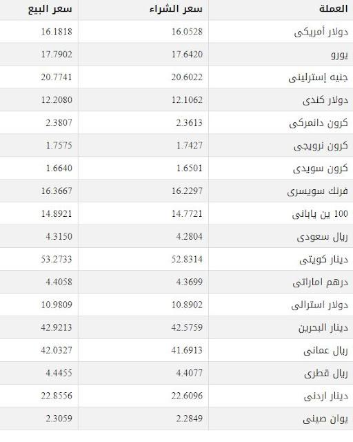 اسعار العملات فى البنوك المصرية اليوم الخميس تعرف على سعر اليور