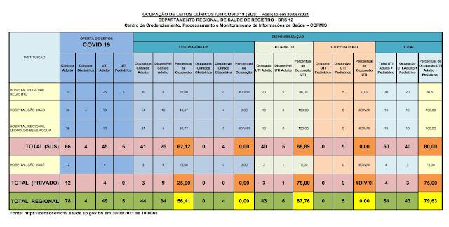 88,89% da taxa de ocupação dos leitos de UTI do SUS (05 vagas)  e 75%  particular (01 vaga) dos Hospitais do Vale do Ribeira (30/06)