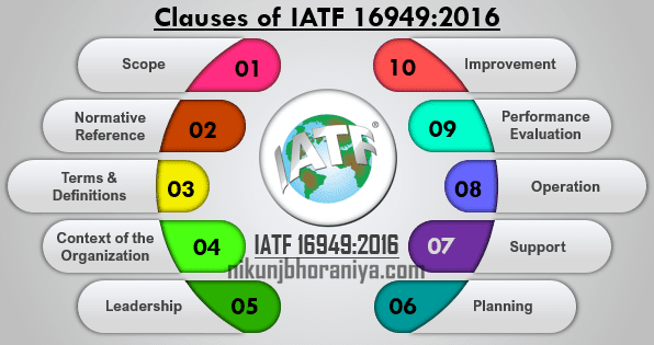 Clauses of IATF 16949:2016