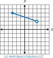 continuous linear graphs with two endpoints