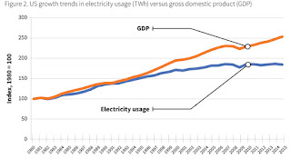 Electricity usage versus GDP