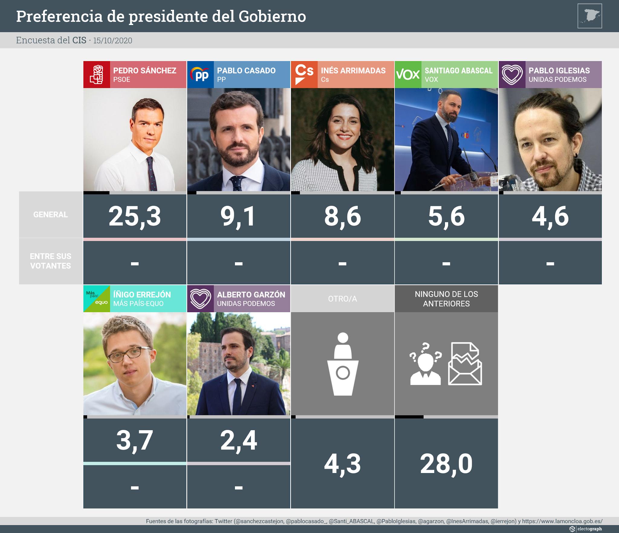 Preferencia de presidente del Gobierno, CIS octubre 2020