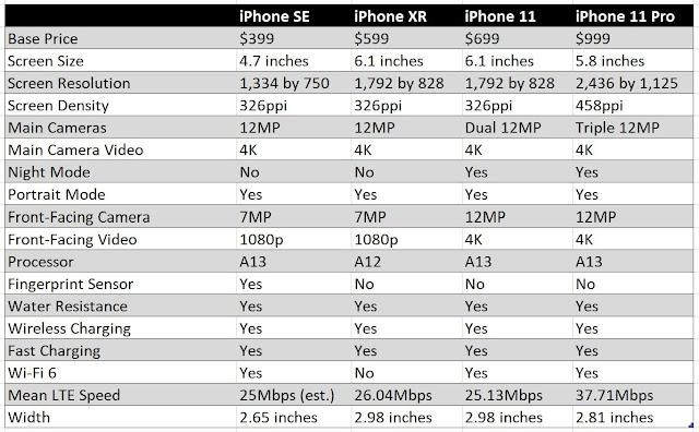 Current iPhones Compared