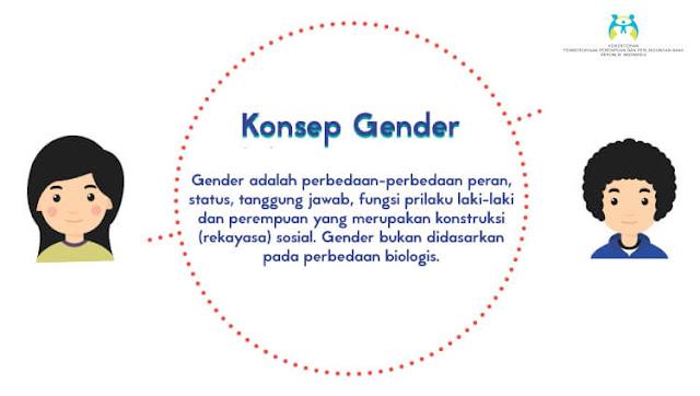 konsep gender, kesetaraan perempuan
