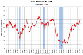 NAHB: Builder Confidence decreased to 65 in February
