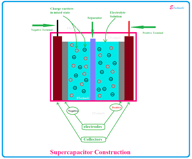 supercapacitor construction, what inside a supercapacitor