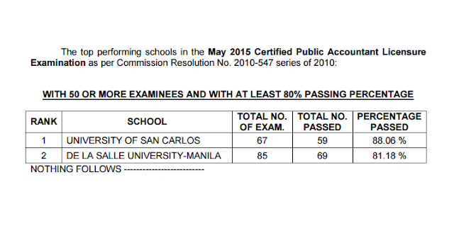 Top Performing Schools, Performance of Schools CPA board exam May 2015