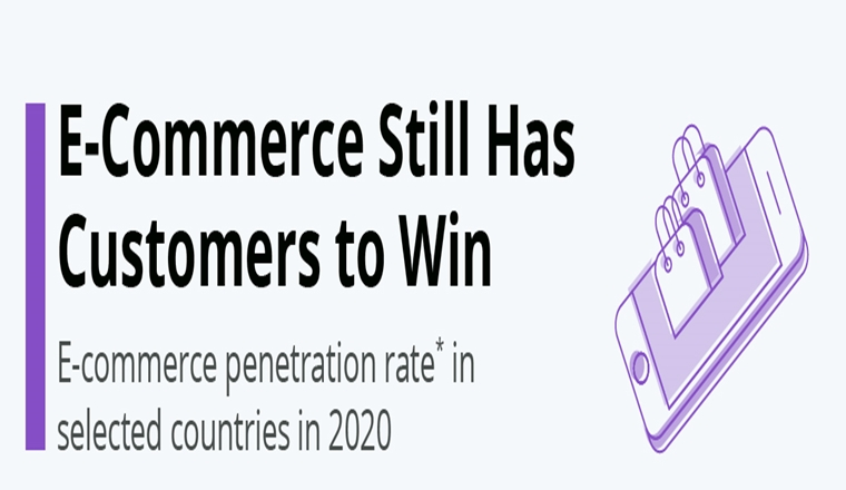 E-Commerce Still Has Customers to Win #infographic
