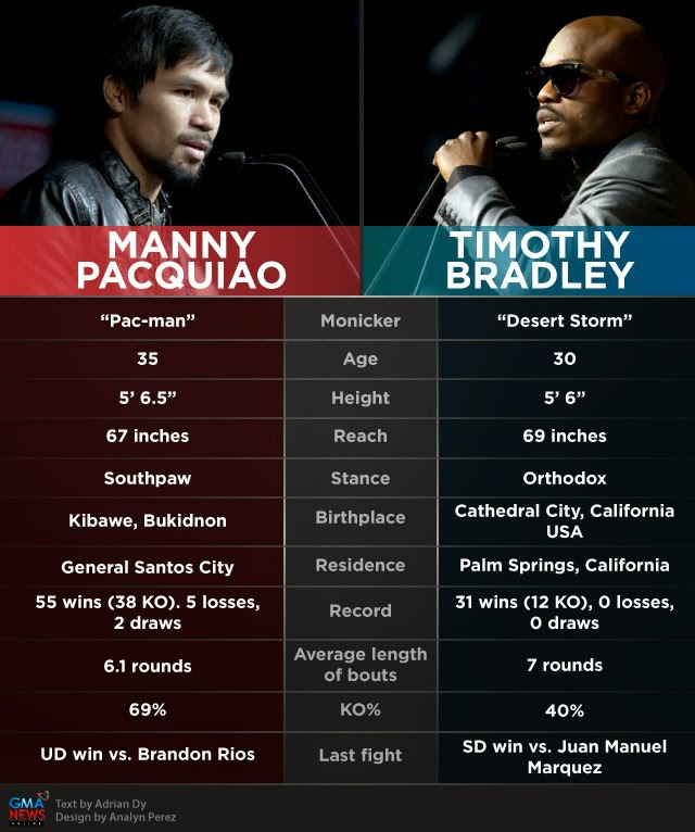 Pacquiao vs Bradley 2 fight april 13, 2014
