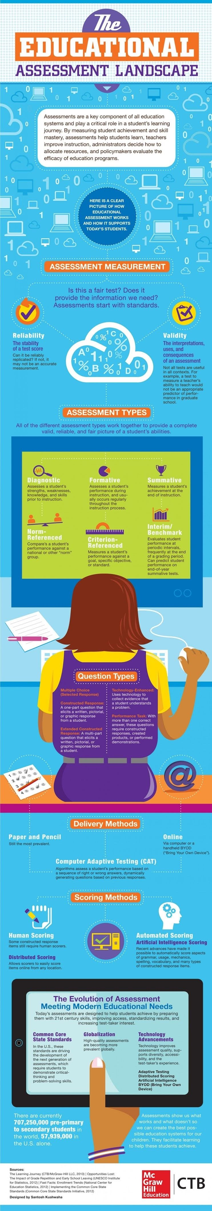 What are Educational Assessments? #Infographic