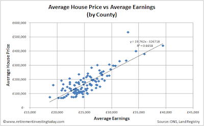 Average house prices vs average employee earnings (in England and Wales at County level)