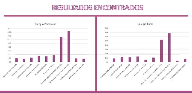 Resultados sobre la violencia en parejas jóvenes en la ciudad de La Paz