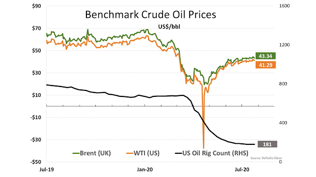 Benchmark Crude Oil Prices