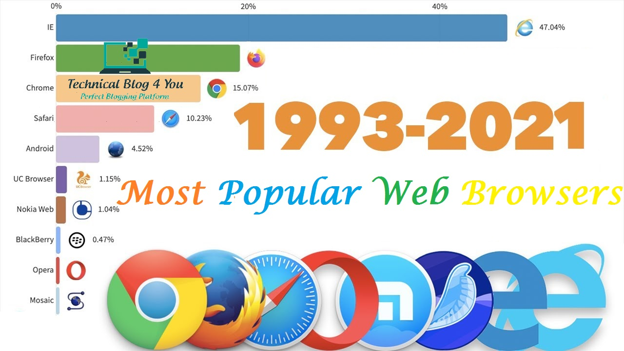 Web Browser - cover