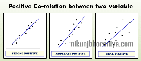 Positive Relation