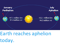 https://sciencythoughts.blogspot.com/2020/07/earth-reaches-aphelion-today.html