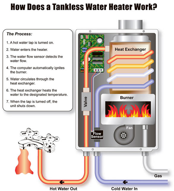 Want Endless Hot Showers Now Five Signs A Tankless Water