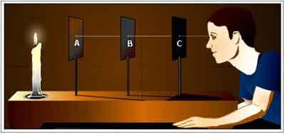 Eksperimen atau percobaan yang dapat membuktikan bahwa sifat cahaya merambat lurus