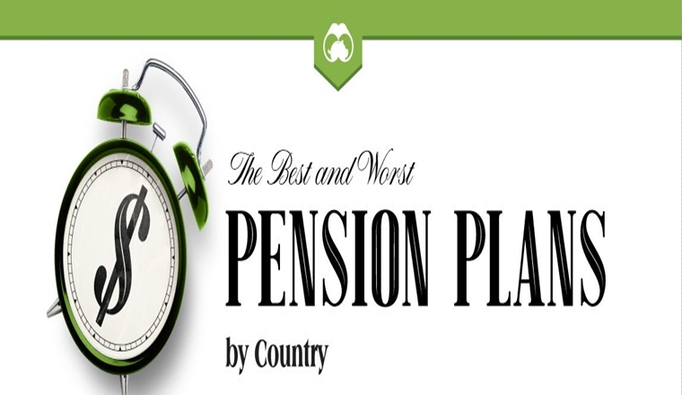 Ranked: The Best and Worst Pension Plans, by Country