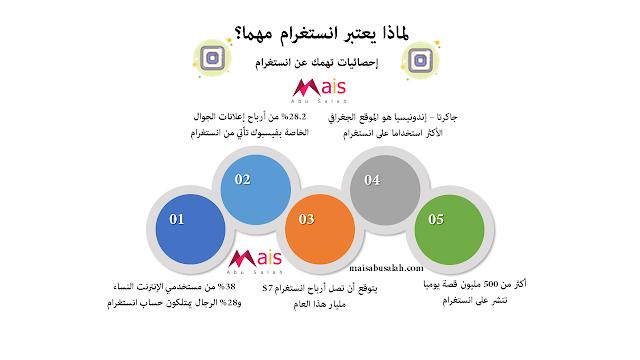 أهم إحصائيات انستقرام #انفوجرافيك