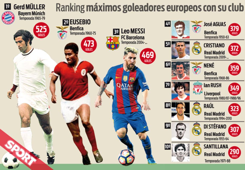 O Fura-Redes  Messi perto de passar máximo mítico de Eusébio 76df493282759