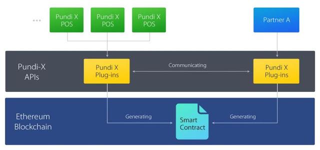 PundiX ICO Indonesia - PundiX - Bertransaksi Cryptocurrency di Toko Ritel dengan PundiX POS dengan mudah dan efektif