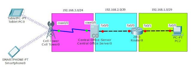 topologi cell tower dengan server dan router