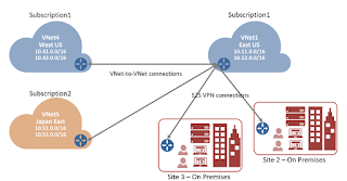 Establishing VPN Gateway Connection Between VNet To VNet